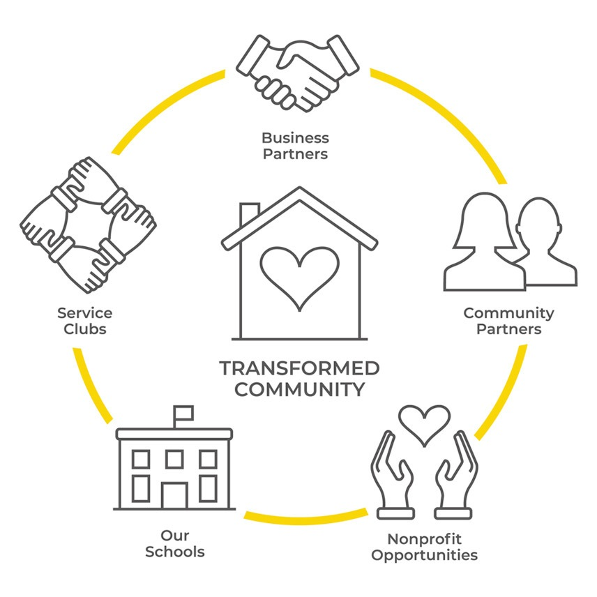 Transformed Community